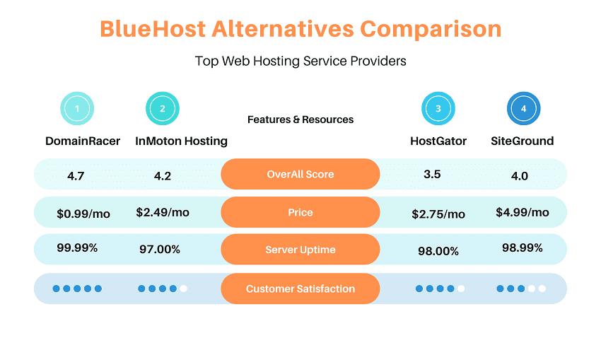 bluehost competitors price comparison