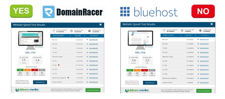 domainracer vs bluehost speed test service
