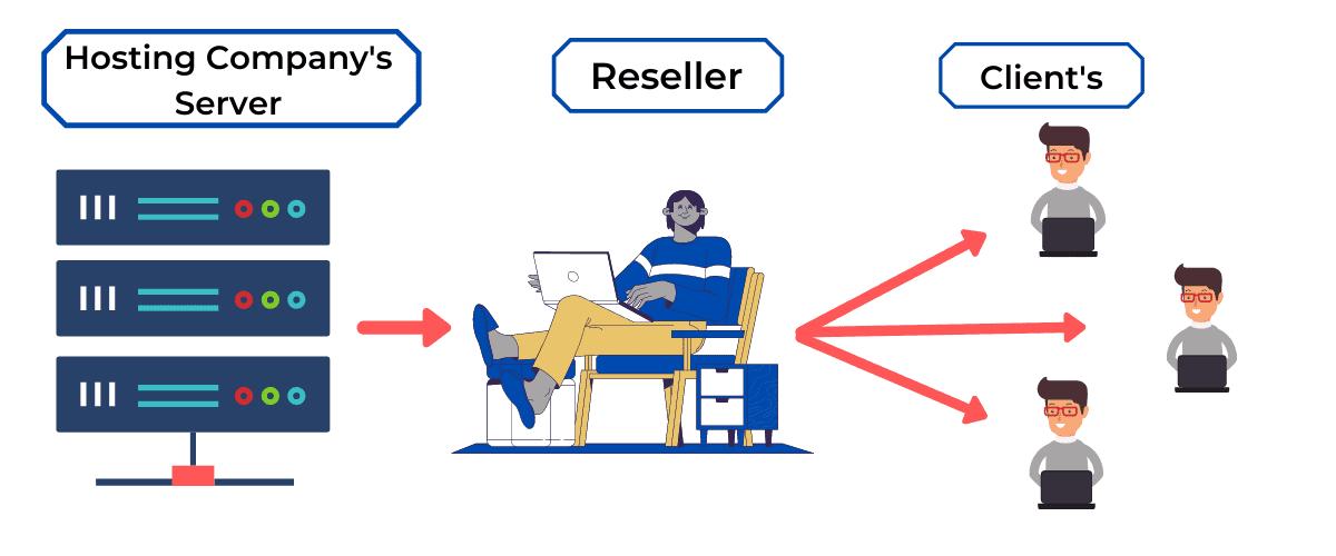 start reseller hosting business