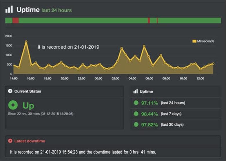 milesweb hosting website uptime measure