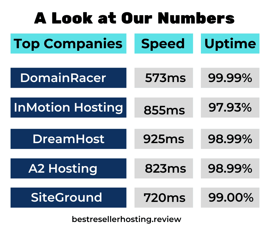 speed and uptime for non eig hosting