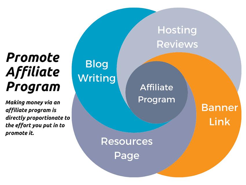 way to promote affiliate program