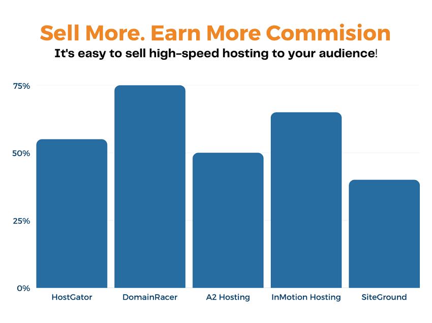 highest paying web hosting affiliate program commission
